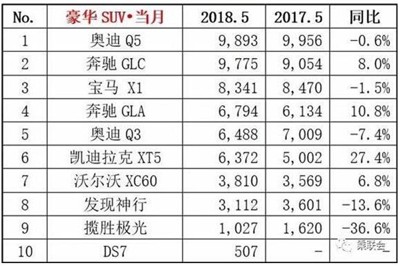 奔驰suv车型30万左右,2018年5月销量排行榜新鲜出炉