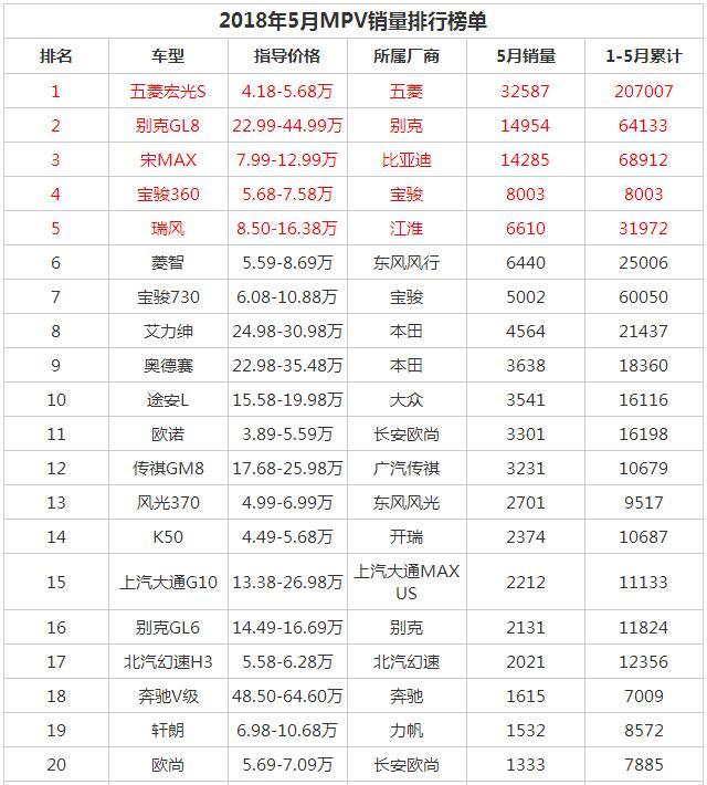 2018年5月中国汽车销量排行榜 整体销量环比下跌0.4%