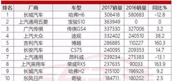 2017SUV销量排行榜前五名,这五款suv销售火爆