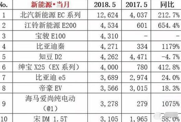 2018年5月新能源SUV销量排行榜,北汽新能源EC系列夺魁
