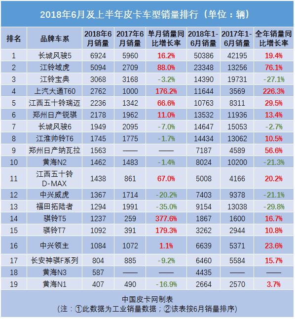 2018年6月中国皮卡汽车销量排行榜 大通T60增长176.2%