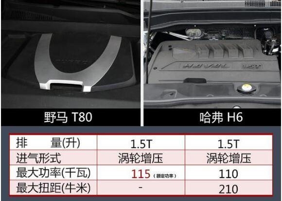 野马t80是什么发动机,动力比哈弗H6还要强劲