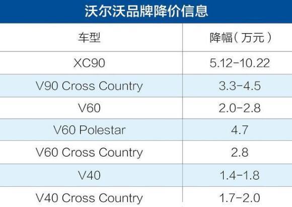 沃尔沃xc90降价23万元,它降价背后的真相是什么呢