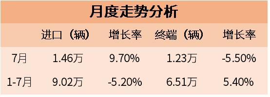 """2018年7月进口汽车市场分析 增幅有点""""异常惊人"""""""