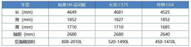 哈弗H6运动版相比传祺GS4、长安CS75的优势有哪些(优惠2万性价比超高)