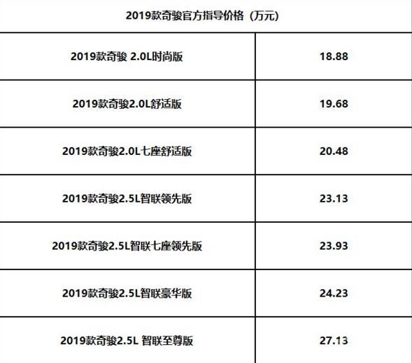 2019年奇骏全新大换代,堪称史上最具规模的年度大改