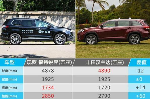 福特锐界2018款尺寸和丰田汉兰达比较