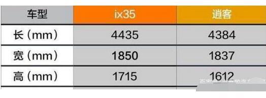 现代ix35和逍客哪个好,全方面详细对比你更看重哪一项