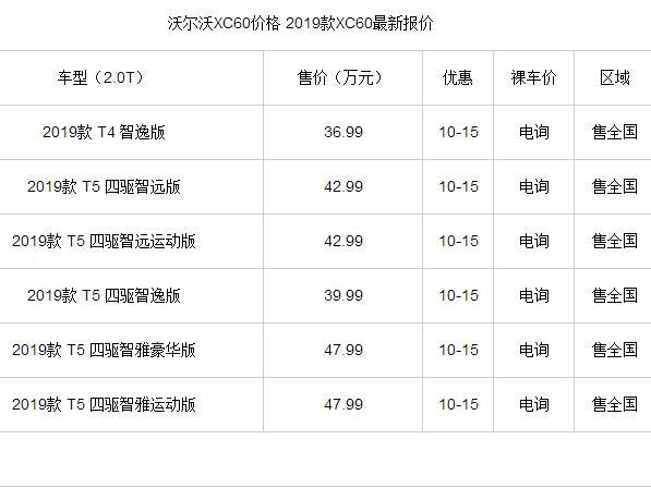 2019款沃尔沃xc60新款价格,最高优惠15万还有更多大礼包