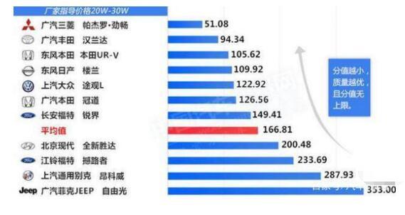 中型SUV排行榜质量排名,不同价位的车型质量权威分析