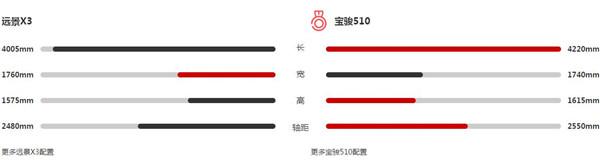 吉利远景X3和宝骏510哪个好 看看参数对比就知道了