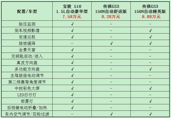广汽传祺GS3和宝骏510哪个好 针尖对麦芒