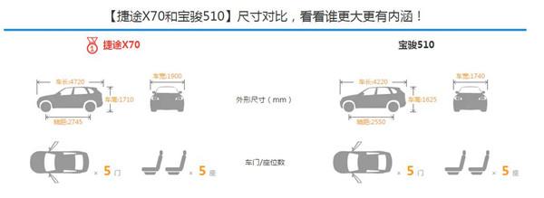 捷途X70和宝骏510哪个好 通过对比就知道了