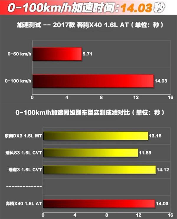 奔腾X40二月销量 价格便宜性价比高销量也是比较稳定