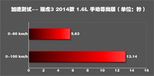 奇瑞瑞虎3二月销量 之前销量非常好如今销量太过一般