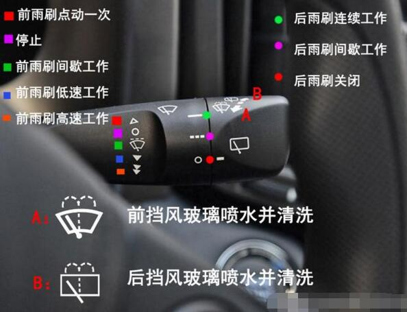 汽车雨刷器开关图解,不同车型的雨刮器使用方法详解