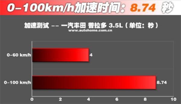 丰田普拉多二月销量 价格有些贵但其动力非常强劲性能很好