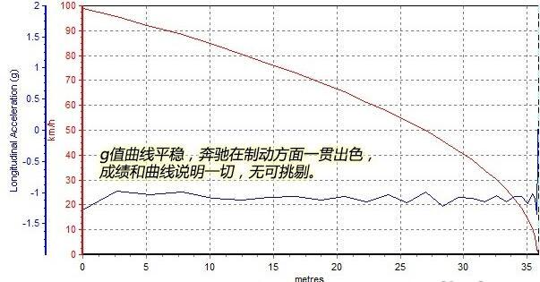 奔驰GLA二月销量 豪华品牌合资车型价格不低但销量还不错