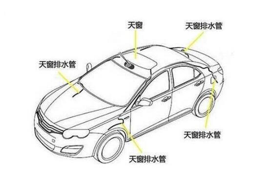 汽车排水系统图_汽车天窗排水系统图,教你如何保养解决天窗漏水的问题 — SUV ...
