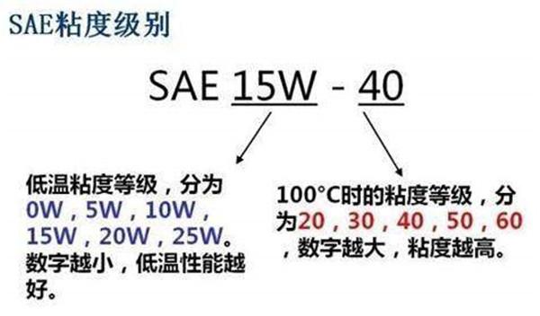 沃尔沃XC60用什么机油最好 沃尔沃XC60机油选择问题