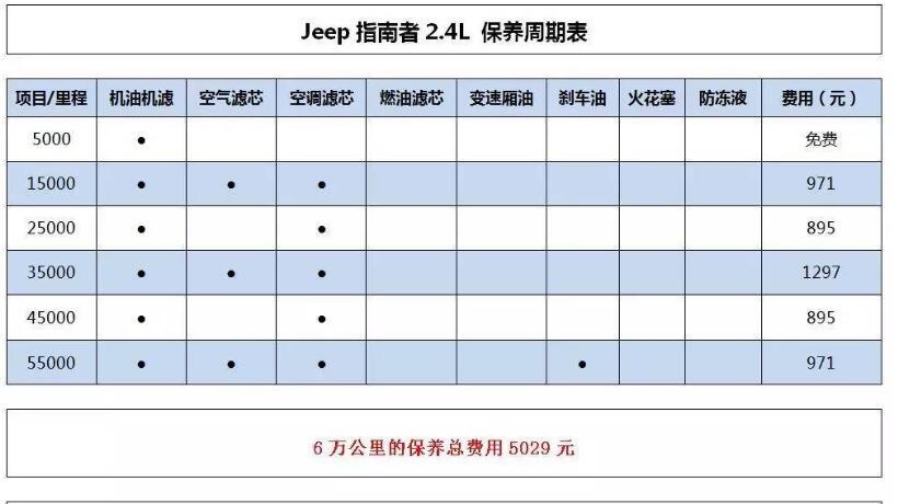 jeep指南者配件贵吗 jeep指南者保养费用大概是多少