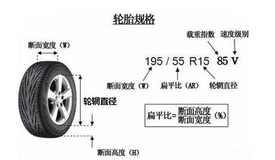 轮毂改装的基础知识 改装轮毂需要注意什么