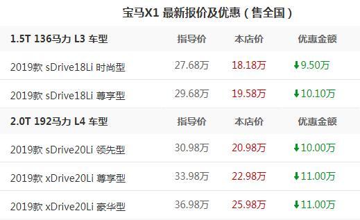 最便宜的宝马x1 2019款宝马X1时尚型仅需22.18万