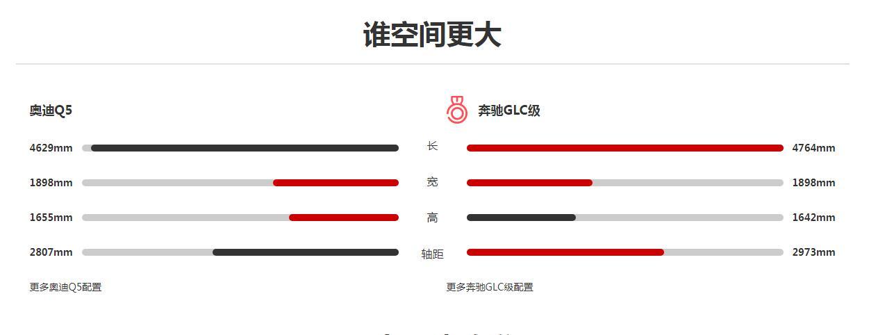 奔驰glc和奥迪q5哪个好 奔驰GLC对比奥迪Q5