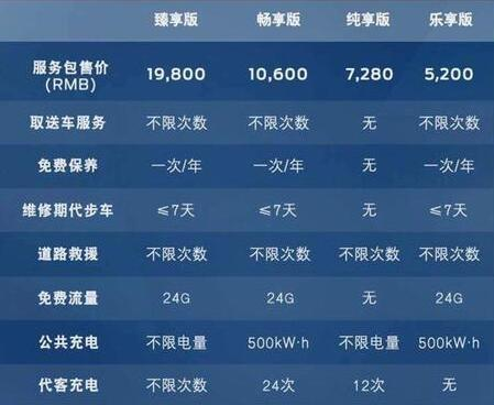 福特领界EV 续航360KM半小时充电50%补贴售价18.28万起