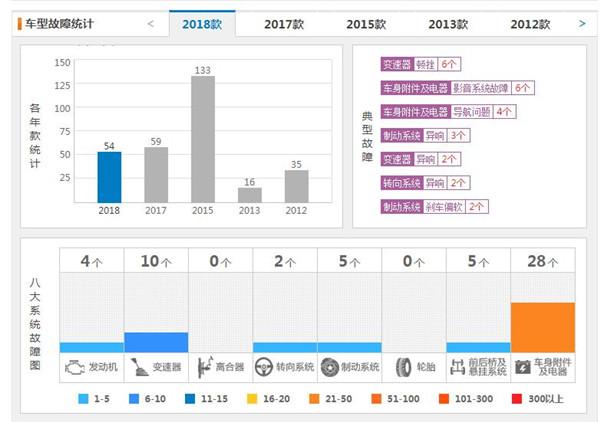 丰田汉兰达八月销量 2019年8月销量7580辆(销量排名第29)