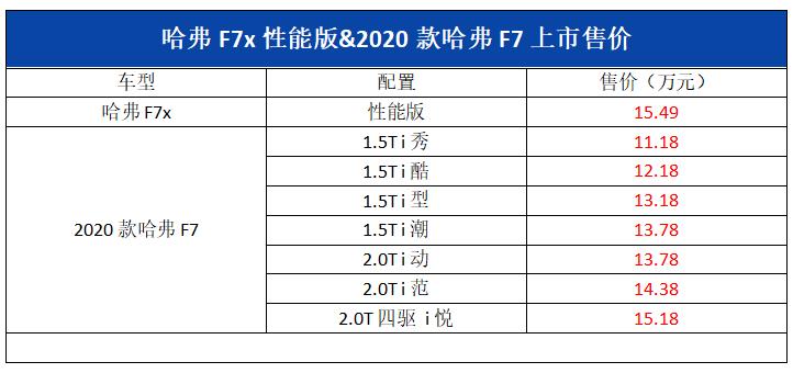 哈弗f7什么时候上市 上市时间11月6日与他同时上市的还有哈弗f7x性能版