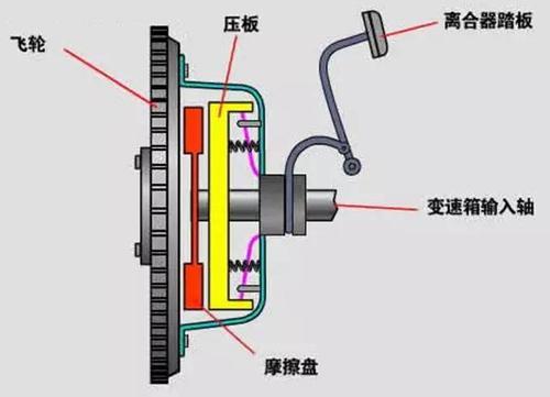 离合器的作用 机动车离合器有哪些用途呢