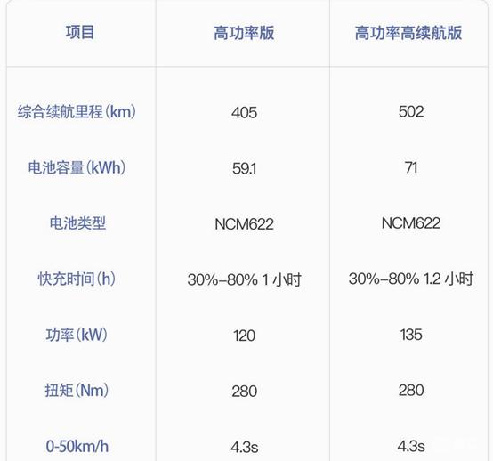 比亚迪宋pro纯电多少钱 比亚迪宋pro补贴后价格是多少