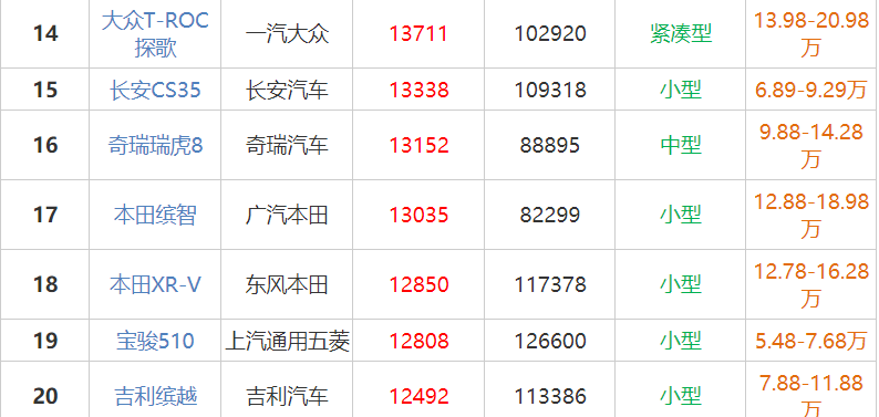长安cs35口碑 长安车cs35仅10月就销售了13338辆