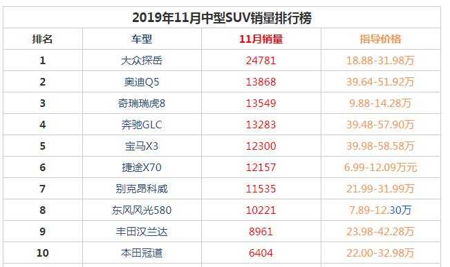 2019年11月中型suv销量前十名 大众探岳销量24781获得第一