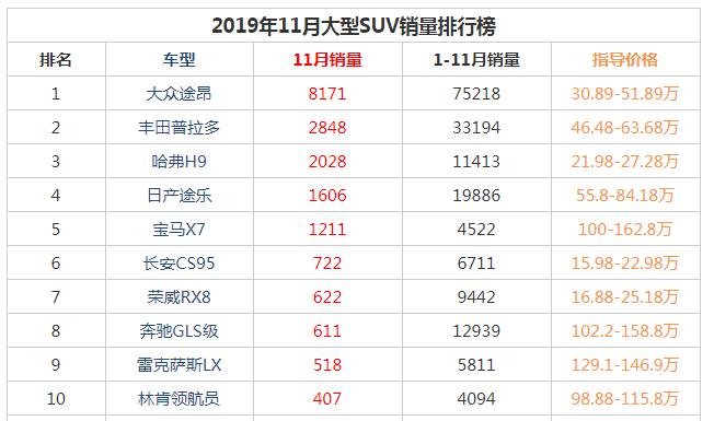 2019年11月大型suv销量前十名 大众途昂销量即将超过前十总和