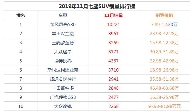 2019年11月七座suv销量前十名  东风风光580以10221辆获得冠军