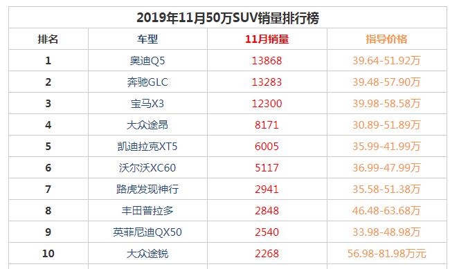 2019年11月50万suv销量前十名 BBA豪华车型占据前三奥迪q5登顶
