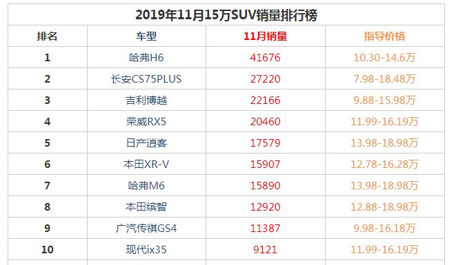 2019年11月15万suv销量前十名 哈弗h6再次登顶长安cs75不甘落后