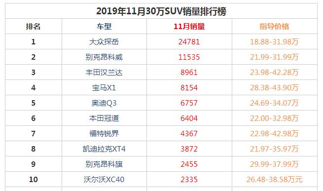 """2019年11月30万suv销量前十名 中型suv""""神车""""大众探岳排名第一"""