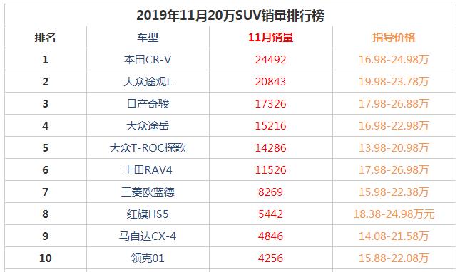 2019年11月20万suv销量前十名 大众途观L冠军之位下落趋于第二