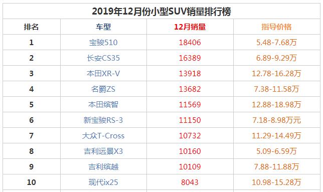 2019年12月小型suv銷量前十名 寶駿510銷量反超長安CS35獲冠軍
