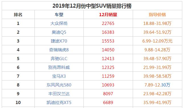 2019年12月中型suv销量前十名 大众探岳的冠军凯迪拉克XT5上榜