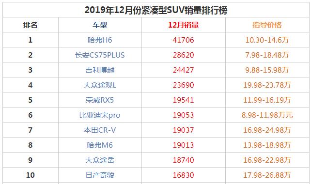 2019年12月紧凑型suv销量前十名 哈弗仍是第一大众途岳登榜