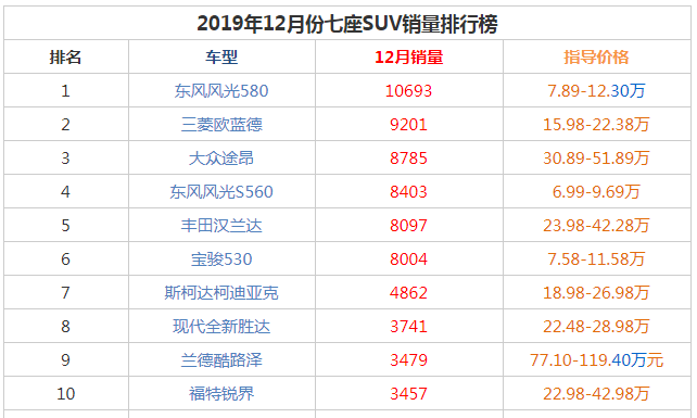 2019年12月七座suv销量前十名 东风风光580再次获冠军销量万+