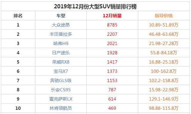 2019年12月大型suv销量前十名 大众途昂以压倒性优势排第一