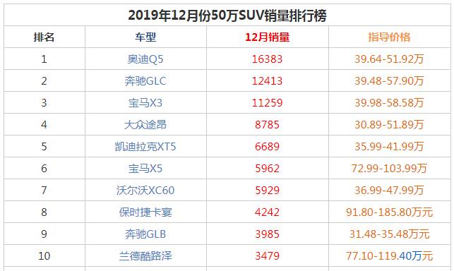 2019年12月50万SUV销量前十名 销量前六未变奥迪Q5夺得冠军