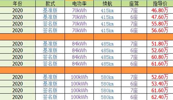 蔚来电动汽车价格表 2020款蔚来ES8最低售价46.8万