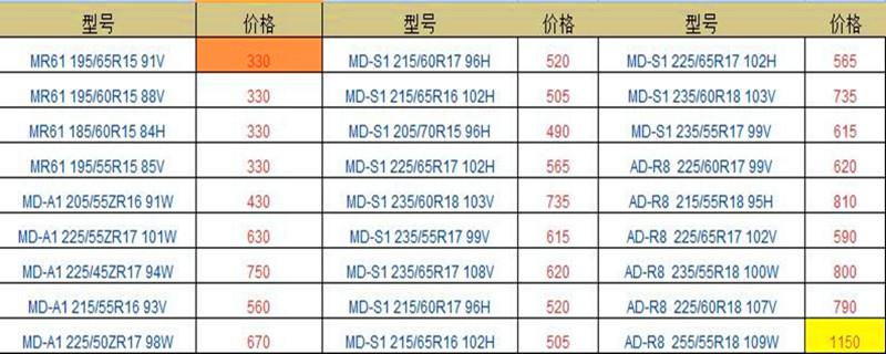 正新轮胎价格表2019 255/55R18售价最高为1150元