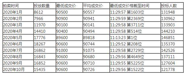 2020年上海牌照价格是多少 上海牌照价格怎么确定